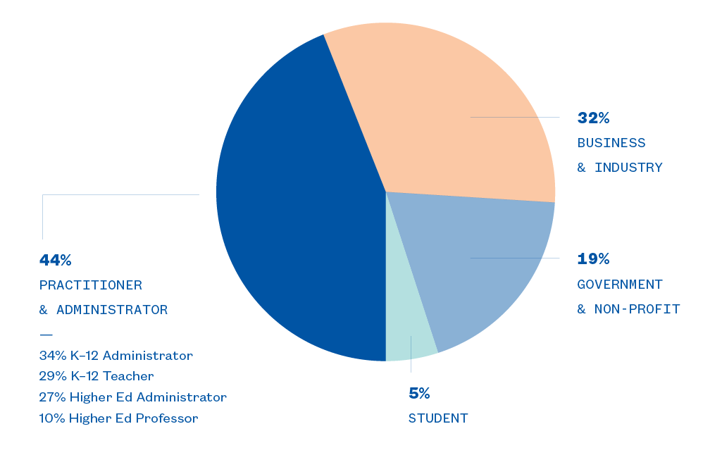 SXSW EDU 2017 Participant Composition Graph.