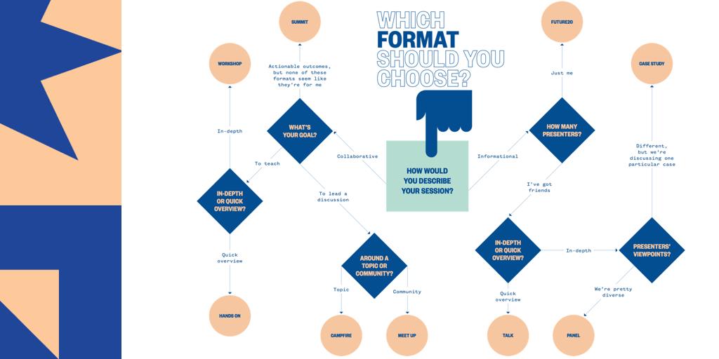 Dorable Flow Chart Format Photos - Resume Ideas - bayaar.info