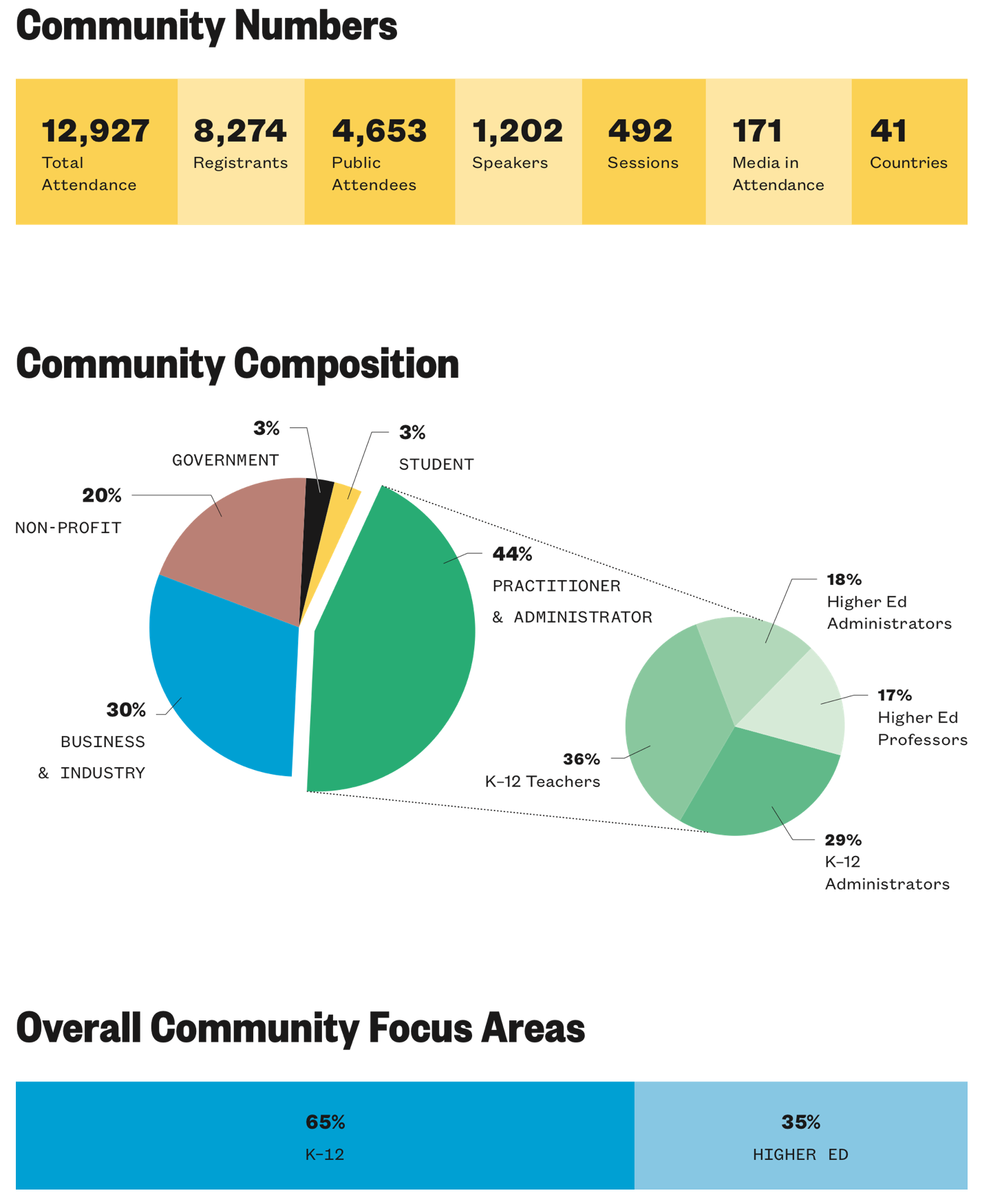 SXSW EDU 2019 community numbers infographic.